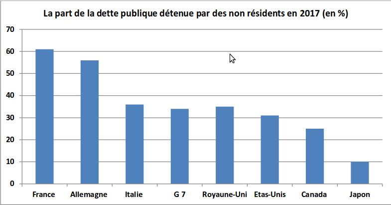 part-dette-publique-non-residents.png